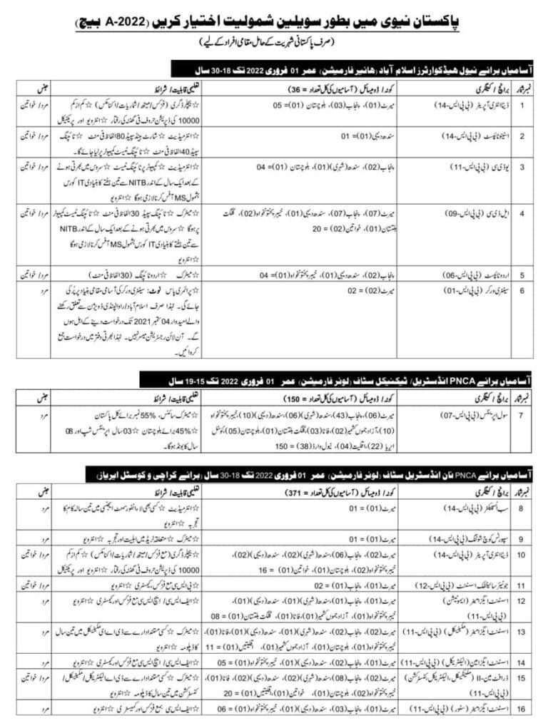 Pak Navy Civilian Jobs 2021